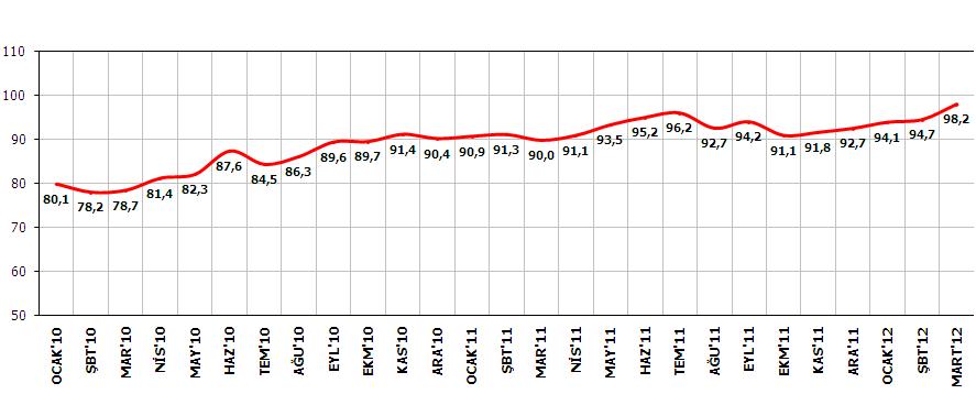 Mart 2012 Tüketici Güven Endeksi